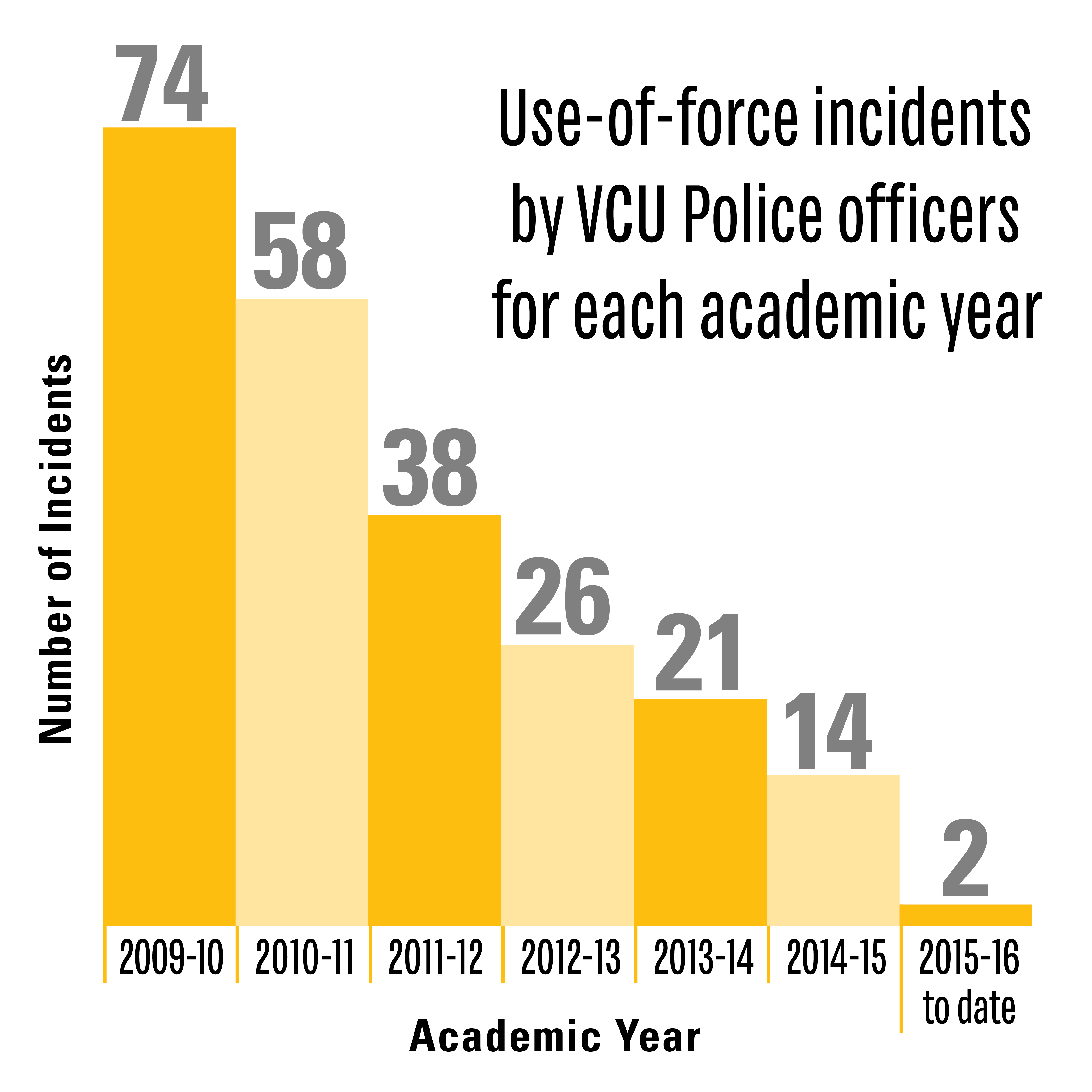 Infographic by the VCU PD